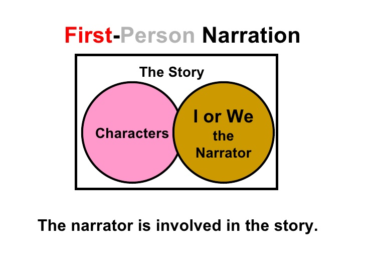First person narrative essay
